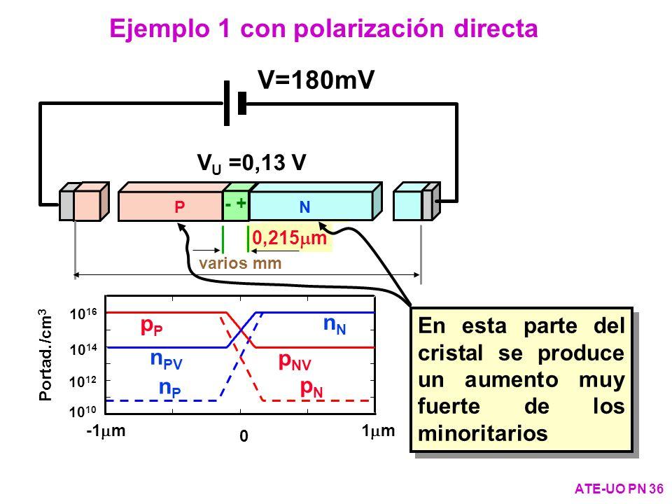 Ejemplo 1 con polarización directa