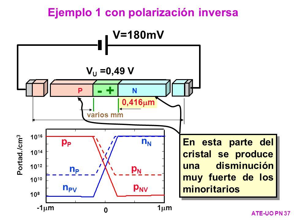 - + Ejemplo 1 con polarización inversa V=180mV + - VU =0,49 V