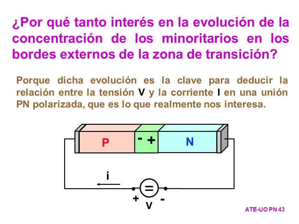 ¿Por qué tanto interés en la evolución de la concentración de los minoritarios en los bordes externos de la zona de transición