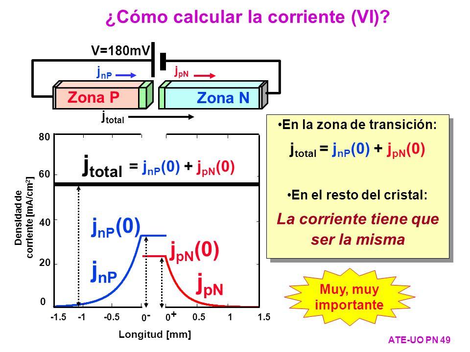 jtotal = jnP(0) + jpN(0) jnP jpN jnP(0) jpN(0)