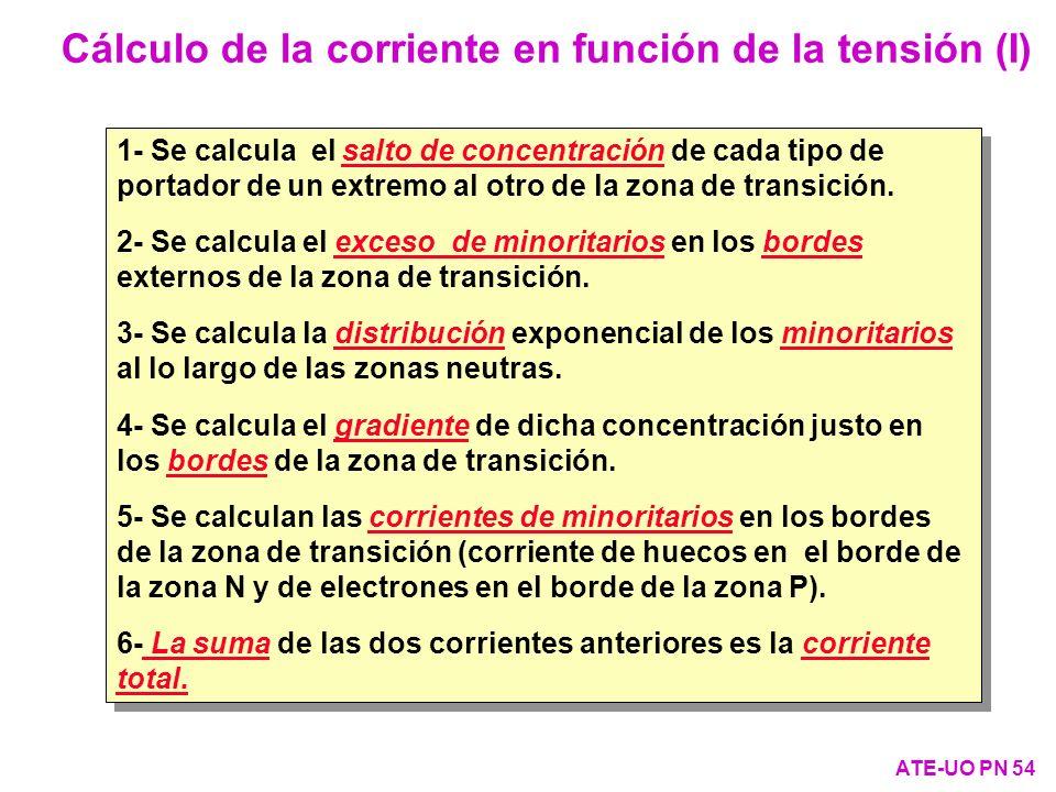 Cálculo de la corriente en función de la tensión (I)