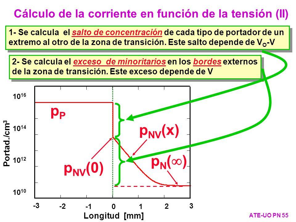 Cálculo de la corriente en función de la tensión (II)