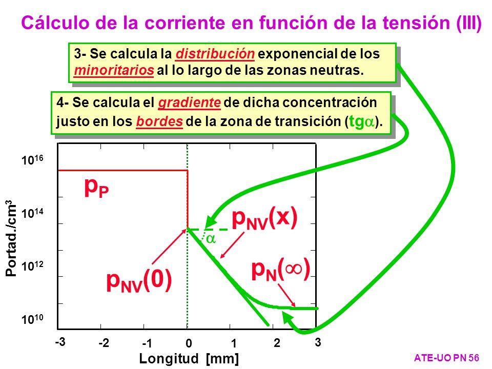 Cálculo de la corriente en función de la tensión (III)