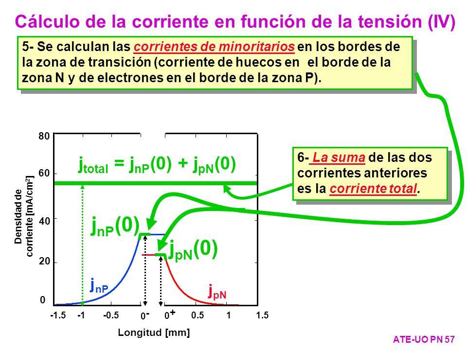 jnP(0) jpN(0) Cálculo de la corriente en función de la tensión (IV)