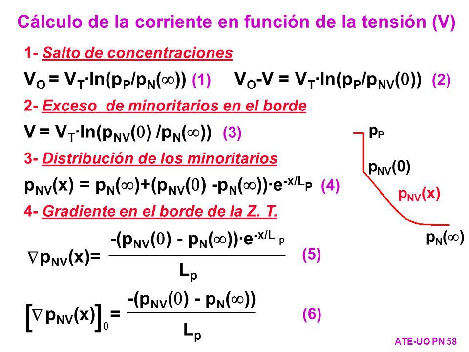 Cálculo de la corriente en función de la tensión (V)