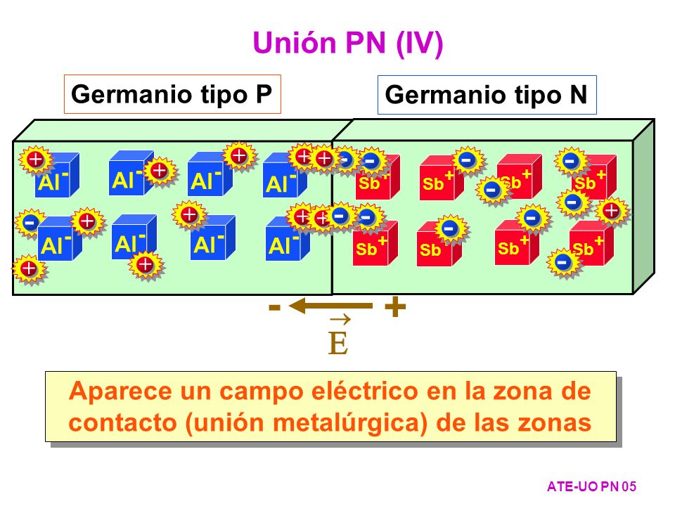 - + E Unión PN (IV) - - - - Germanio tipo P Germanio tipo N