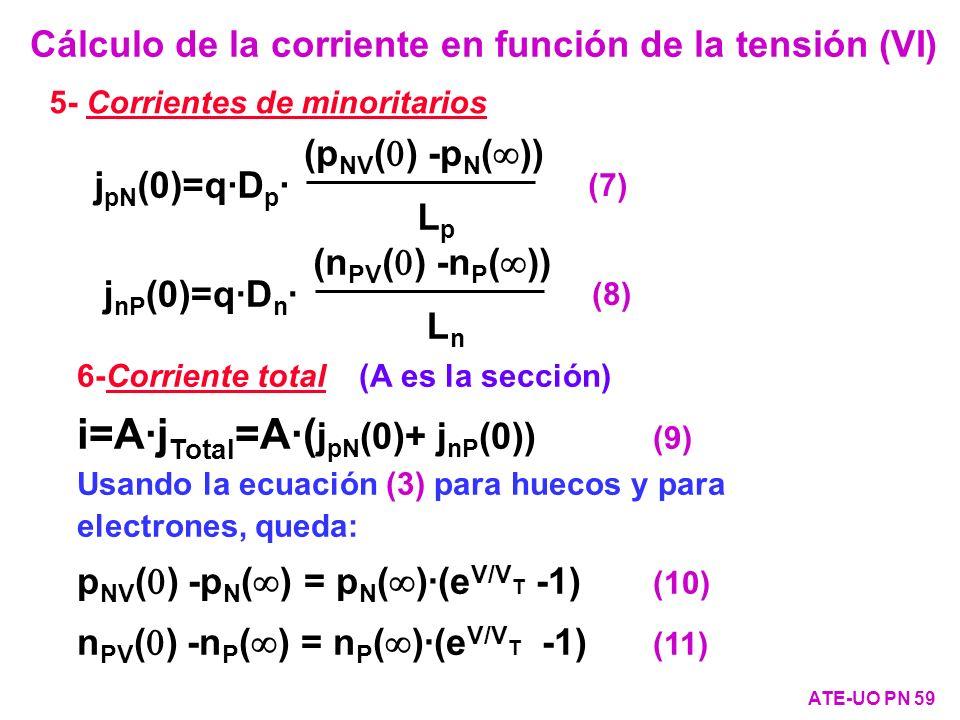 Cálculo de la corriente en función de la tensión (VI)