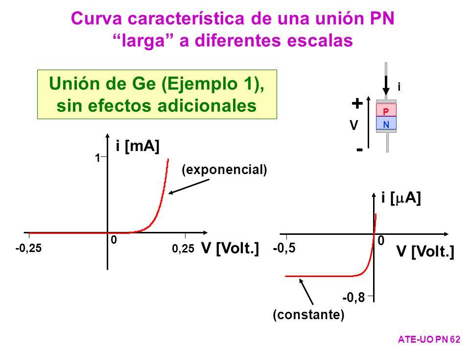 Curva característica de una unión PN larga a diferentes escalas