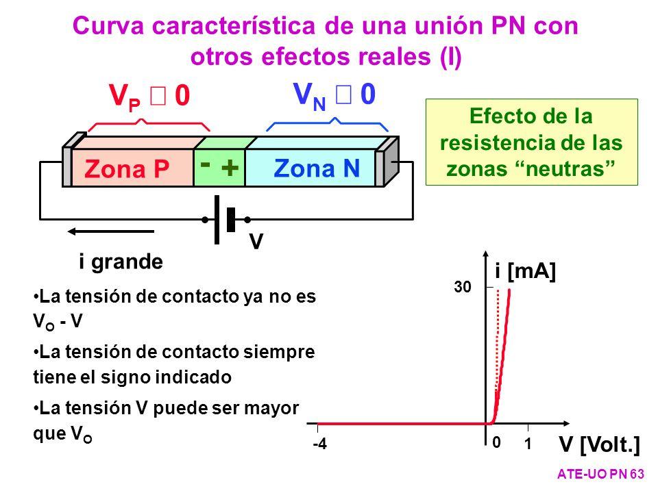 Curva característica de una unión PN con otros efectos reales (I)