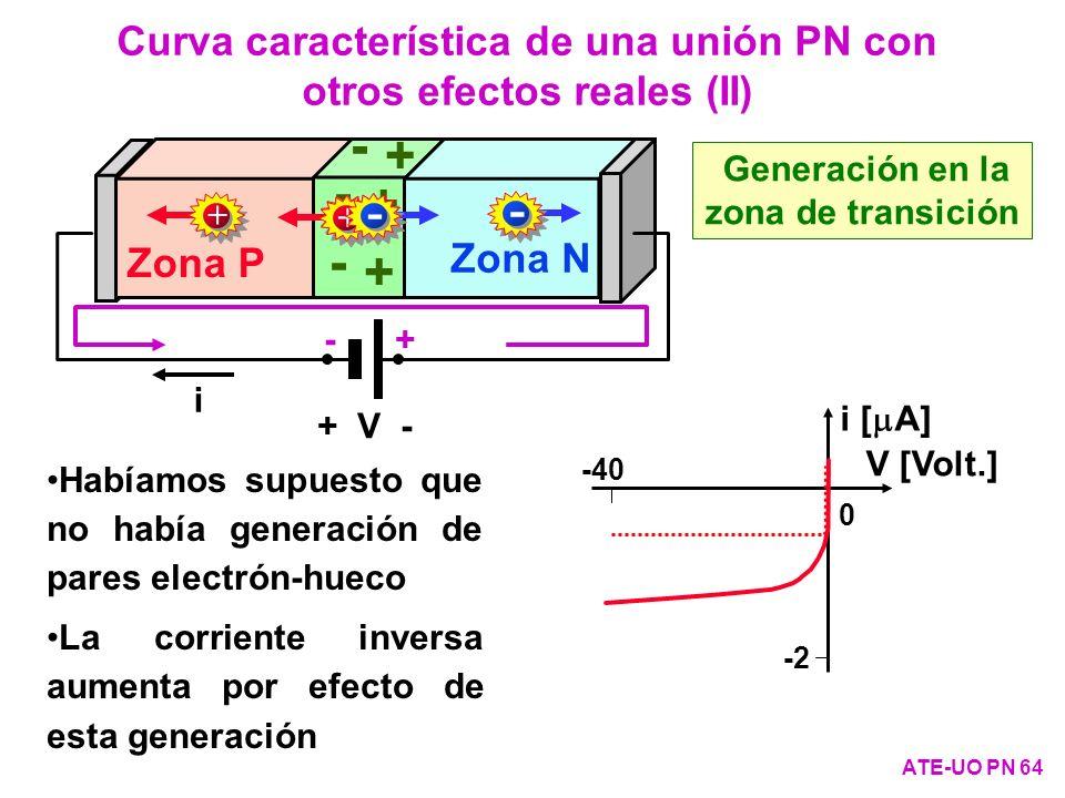 Curva característica de una unión PN con otros efectos reales (II)