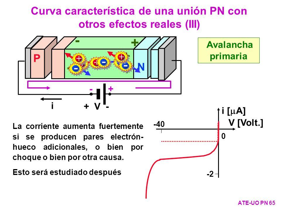 Curva característica de una unión PN con otros efectos reales (III)
