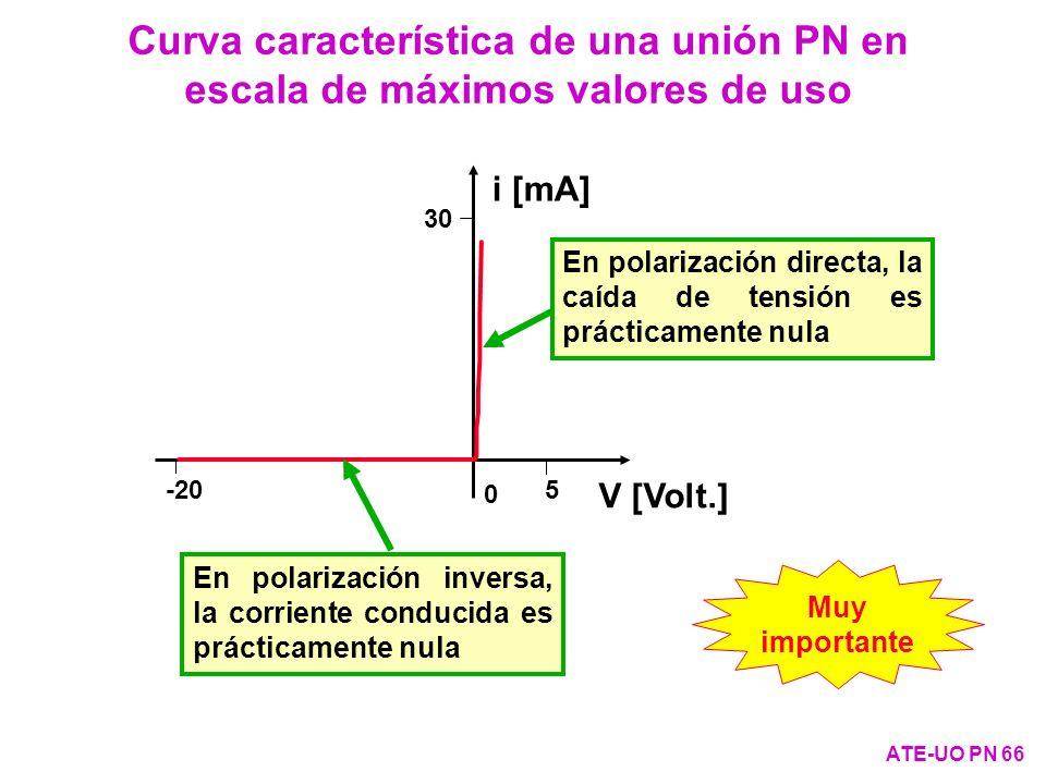 Curva característica de una unión PN en escala de máximos valores de uso