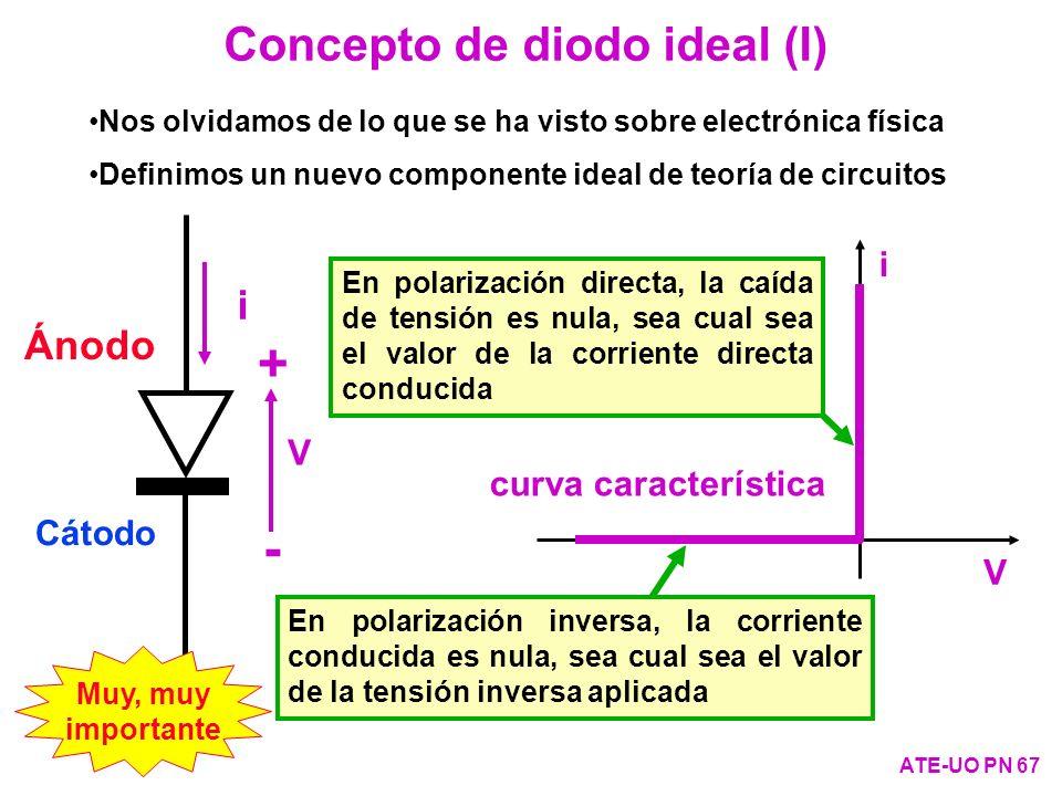 Concepto de diodo ideal (I)