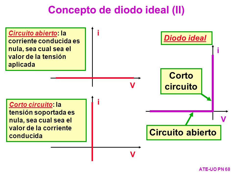 Concepto de diodo ideal (II)