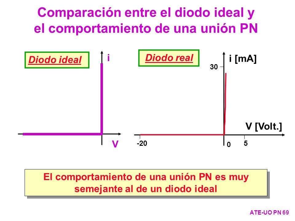 Comparación entre el diodo ideal y el comportamiento de una unión PN