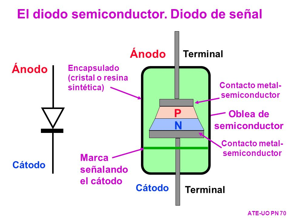 Contacto metal-semiconductor Oblea de semiconductor
