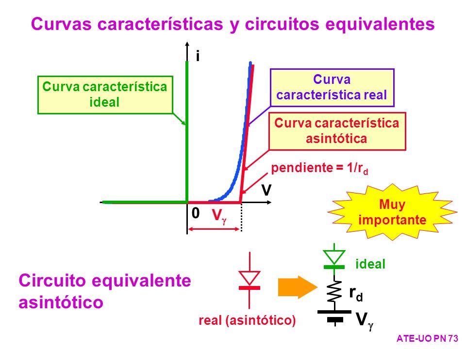 Curvas características y circuitos equivalentes