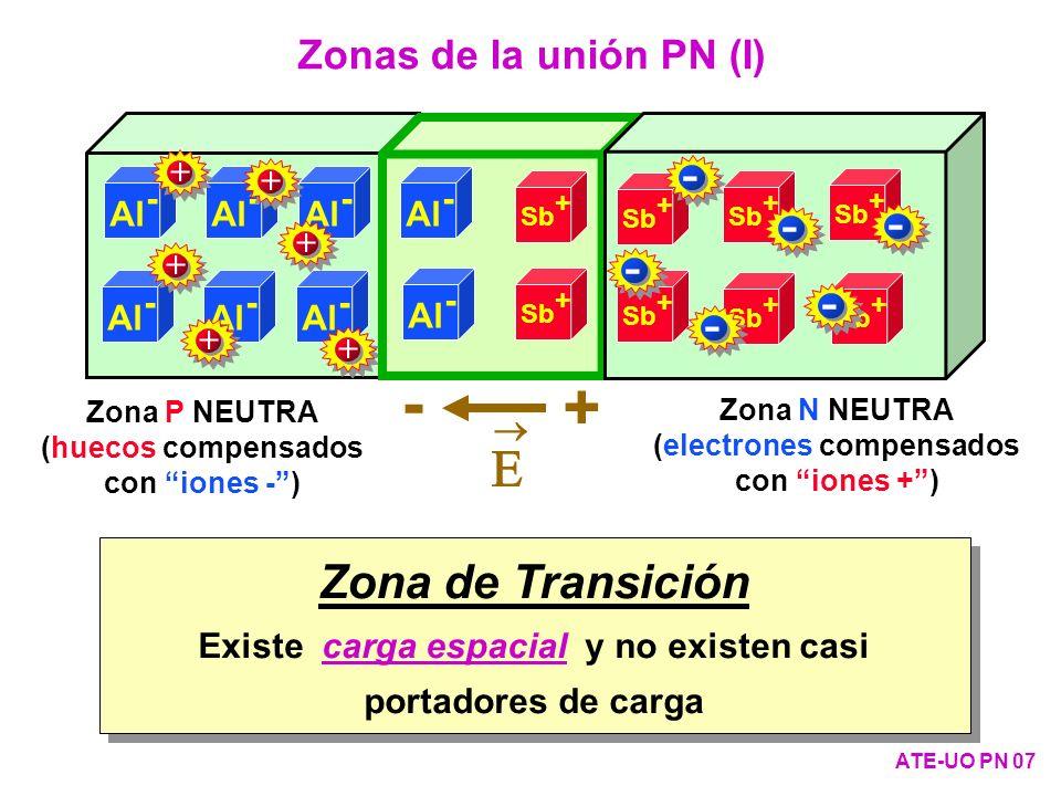 - + E - Zona de Transición Zonas de la unión PN (I) Al- + Al- 