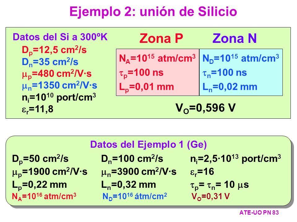 Ejemplo 2: unión de Silicio