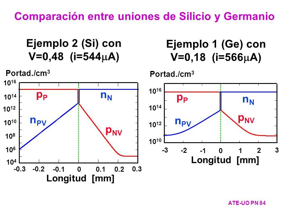Comparación entre uniones de Silicio y Germanio