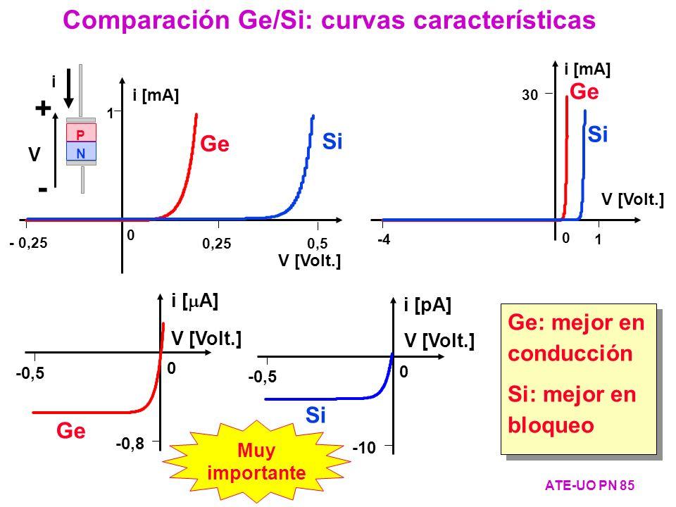+ - Comparación Ge/Si: curvas características Ge Si Si Ge