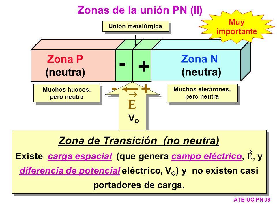 Zona de Transición (no neutra)