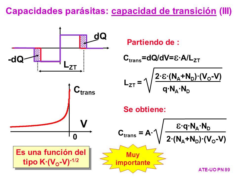 Es una función del tipo K·(VO-V)-1/2