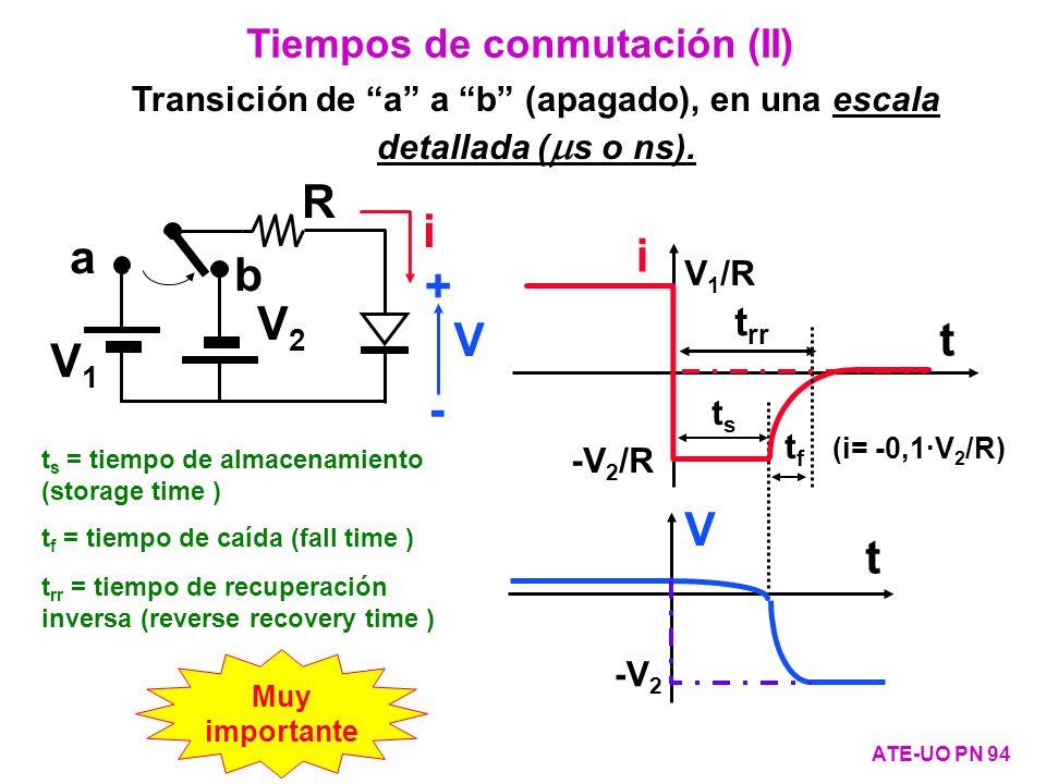 Transición de a a b (apagado), en una escala detallada (s o ns).