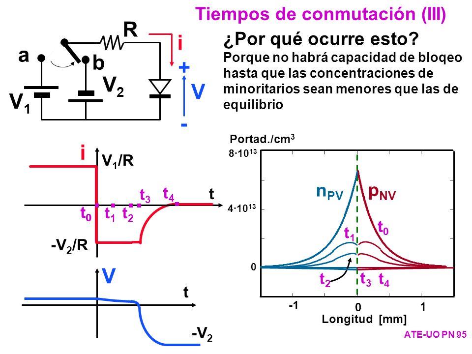 R i a b + V2 V V1 - i V Tiempos de conmutación (III)