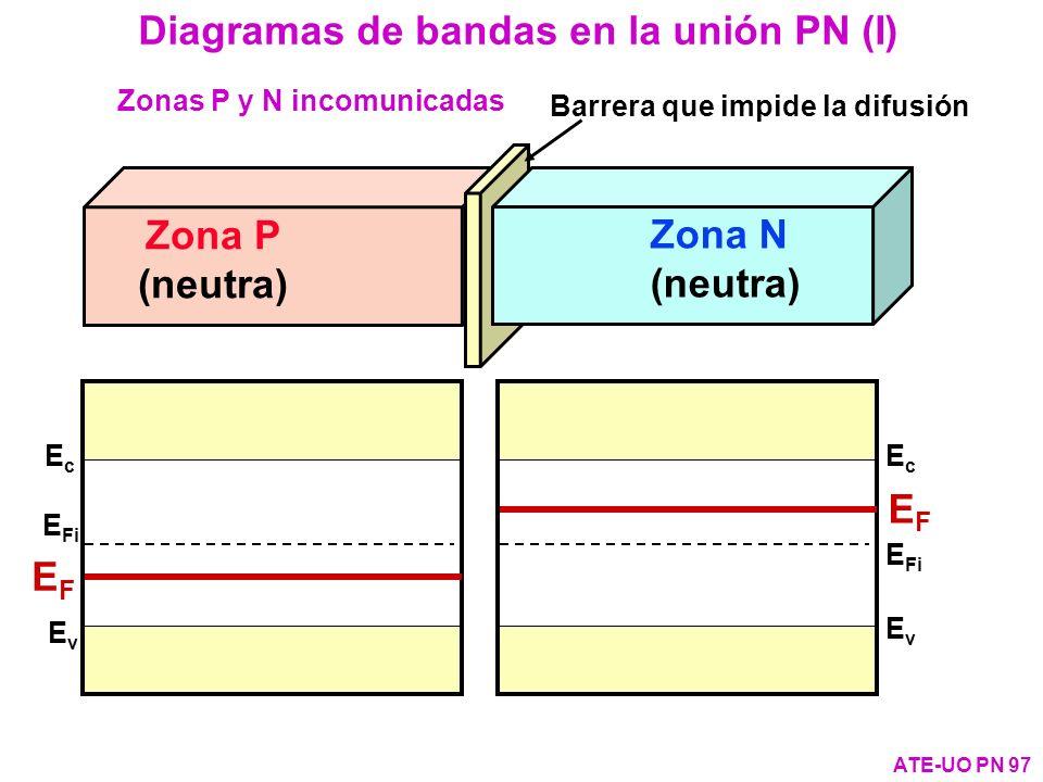 Diagramas de bandas en la unión PN (I)