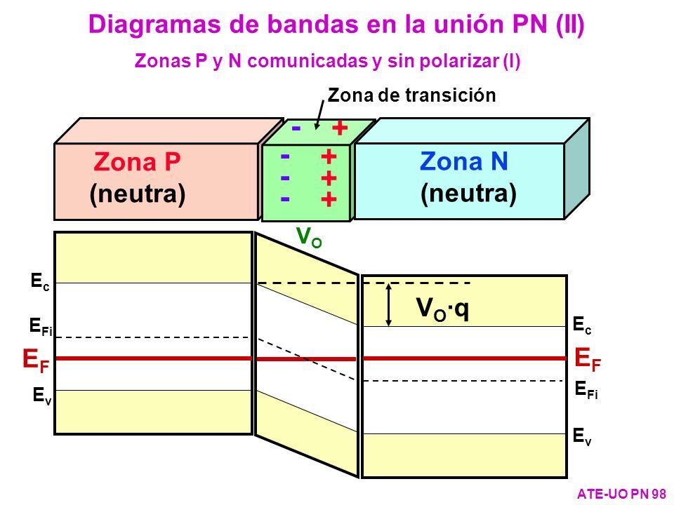 - + Diagramas de bandas en la unión PN (II) Zona P Zona N (neutra)