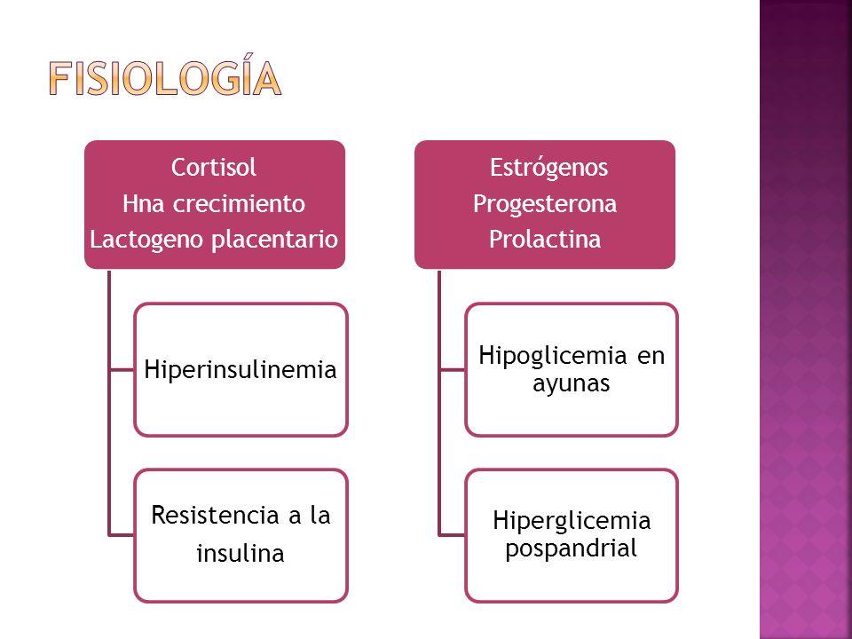Fisiología Hipoglicemia en ayunas Hiperinsulinemia Resistencia a la