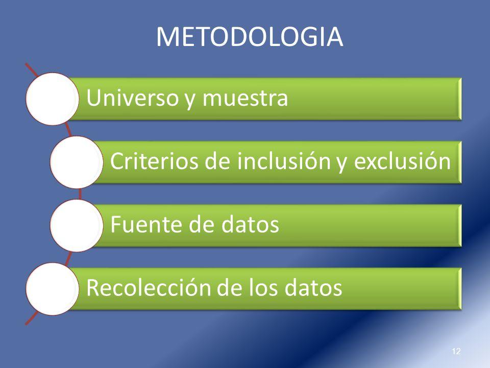 METODOLOGIA Universo y muestra Criterios de inclusión y exclusión