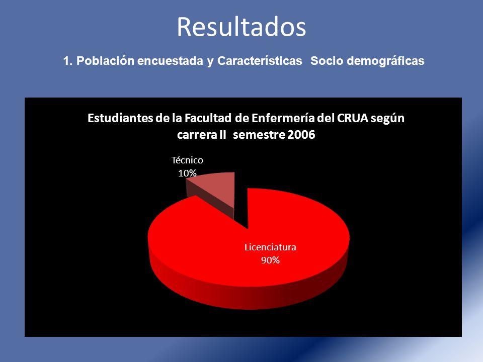 Resultados 1. Población encuestada y Características Socio demográficas