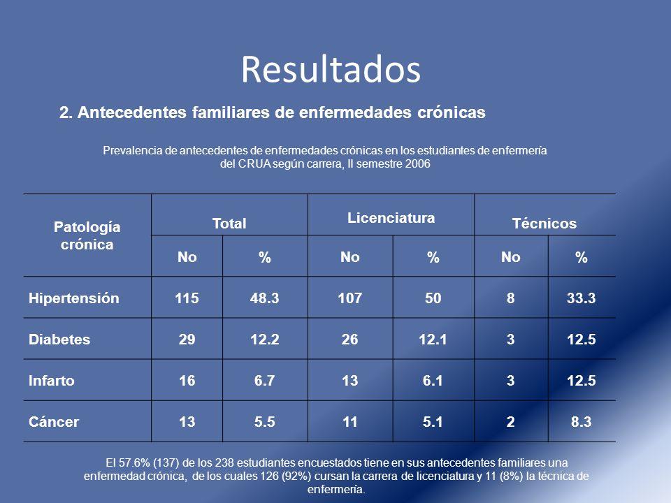 Resultados 2. Antecedentes familiares de enfermedades crónicas