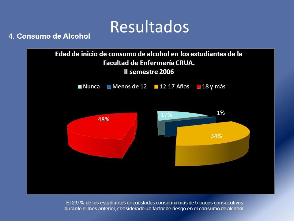 Resultados 4. Consumo de Alcohol