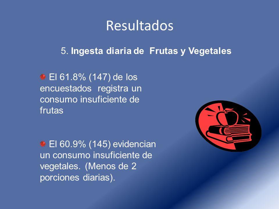 Resultados 5. Ingesta diaria de Frutas y Vegetales