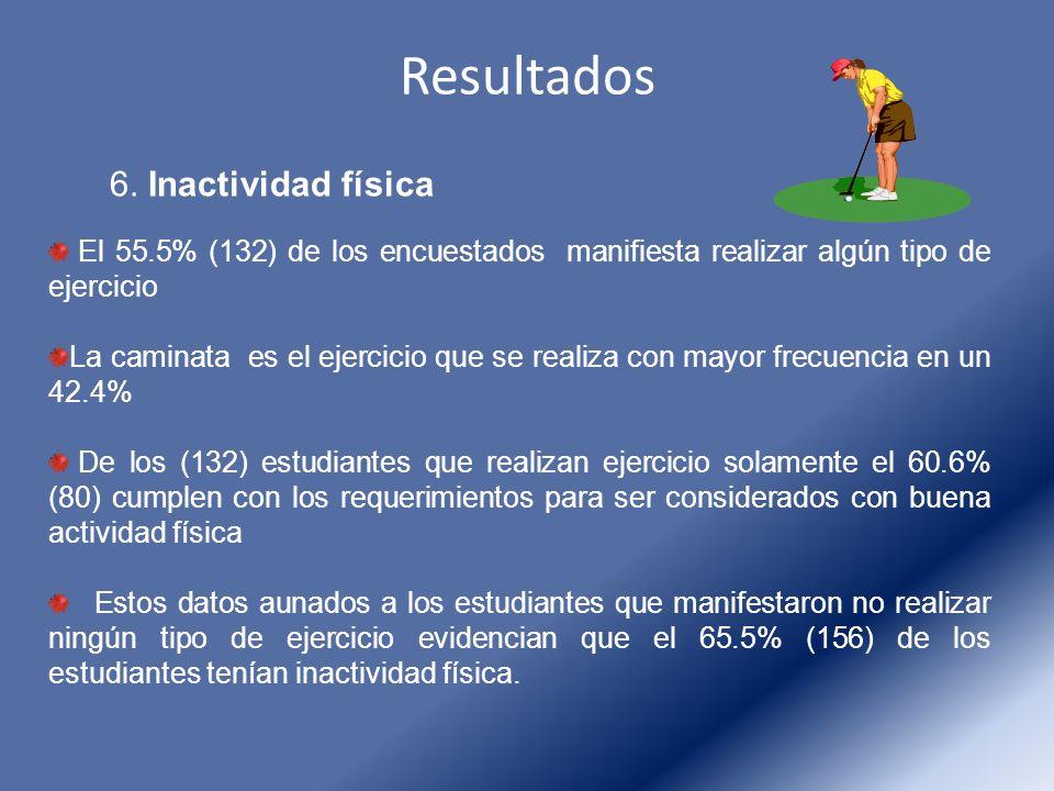 Resultados 6. Inactividad física