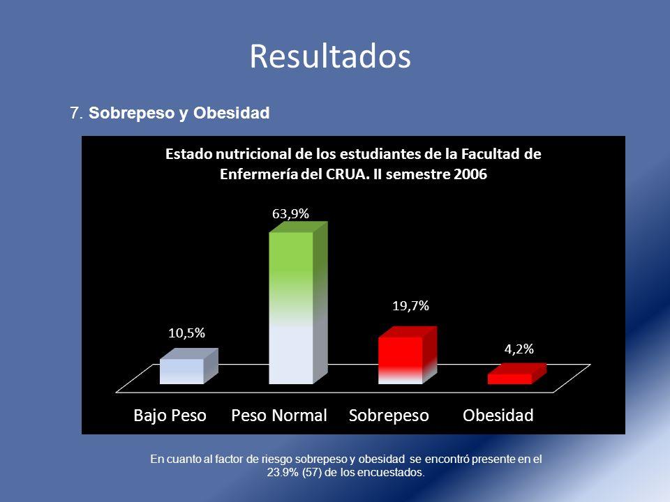 Resultados 7. Sobrepeso y Obesidad