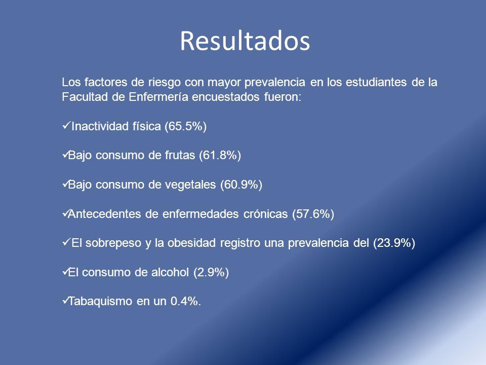 Resultados Los factores de riesgo con mayor prevalencia en los estudiantes de la Facultad de Enfermería encuestados fueron: