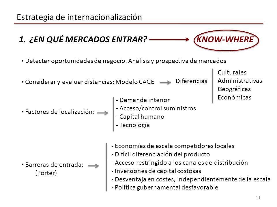 Estrategia de internacionalización