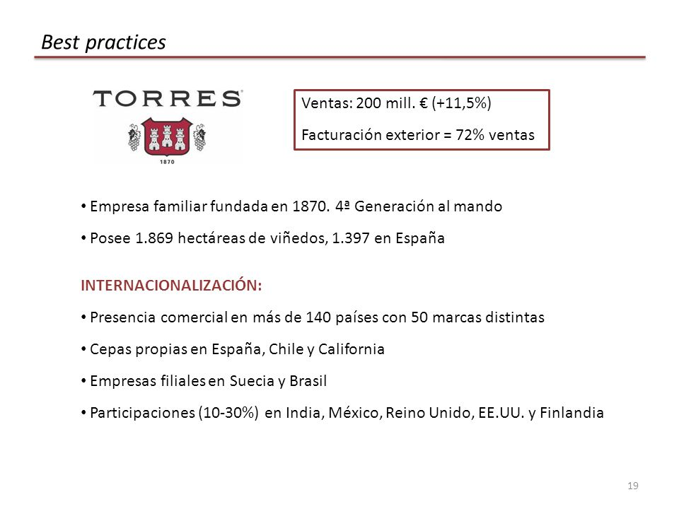 Best practices Ventas: 200 mill. € (+11,5%)