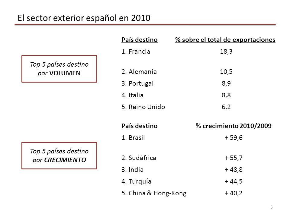 El sector exterior español en 2010