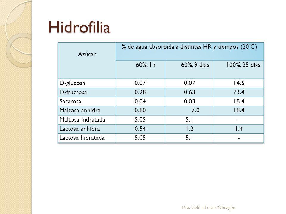 % de agua absorbida a distintas HR y tiempos (20ºC)