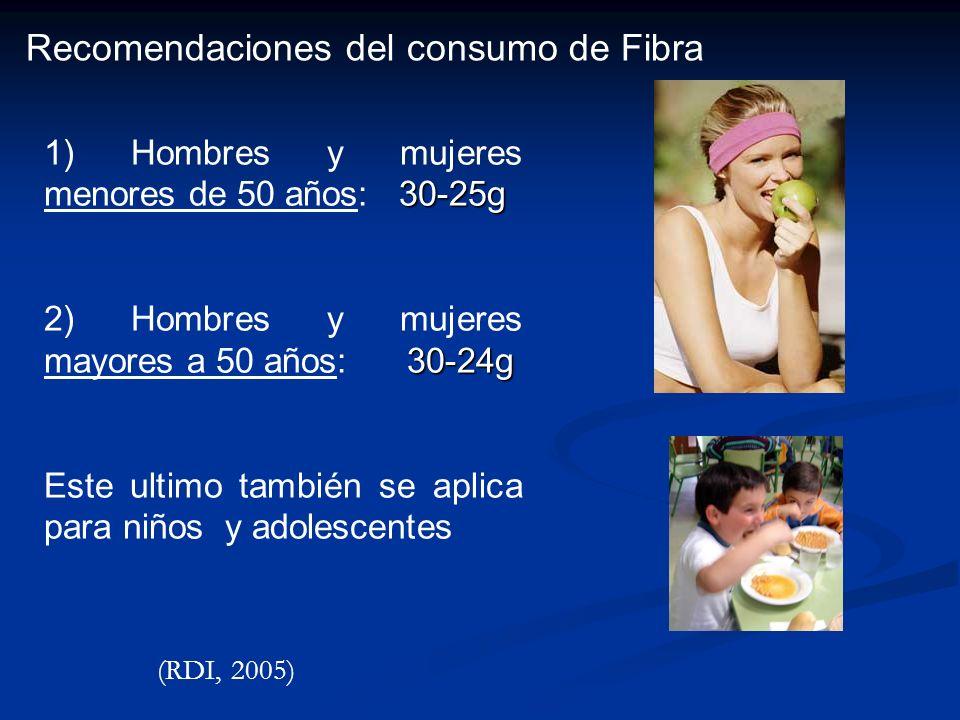 Recomendaciones del consumo de Fibra