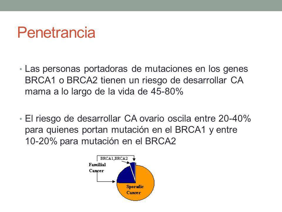 Penetrancia Las personas portadoras de mutaciones en los genes BRCA1 o BRCA2 tienen un riesgo de desarrollar CA mama a lo largo de la vida de 45-80%