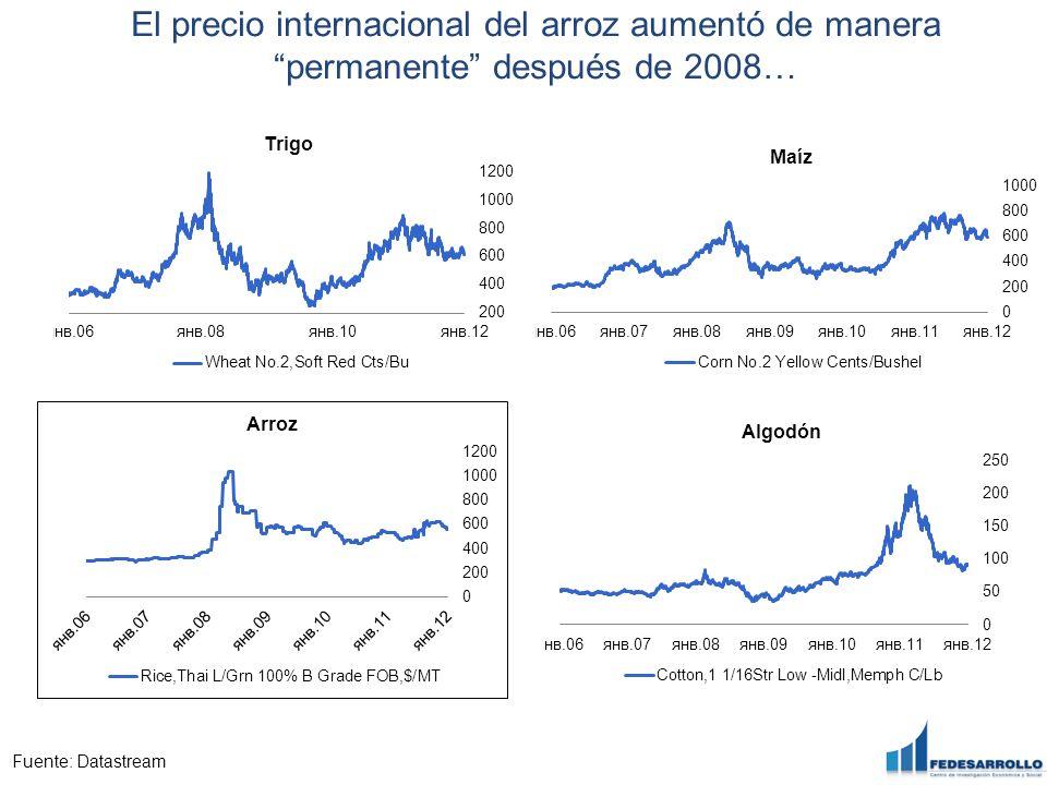 El precio internacional del arroz aumentó de manera permanente después de 2008…