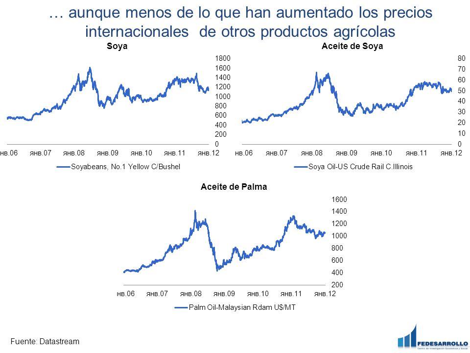 … aunque menos de lo que han aumentado los precios internacionales de otros productos agrícolas
