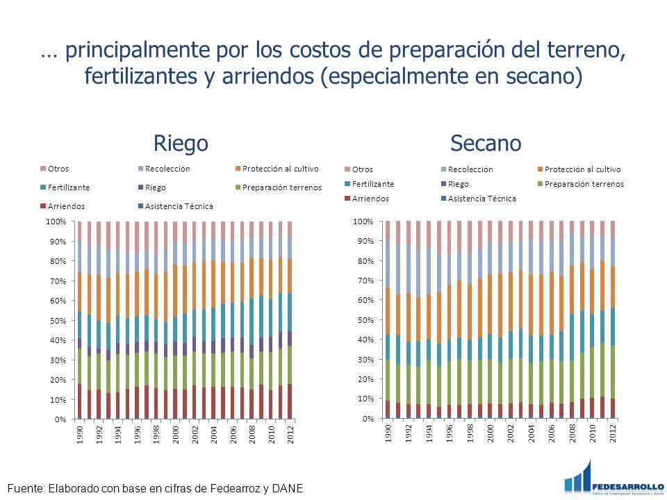 … principalmente por los costos de preparación del terreno, fertilizantes y arriendos (especialmente en secano)