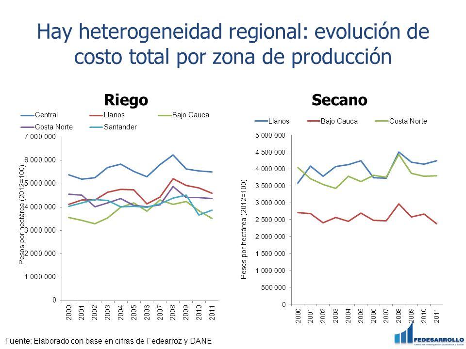 Hay heterogeneidad regional: evolución de costo total por zona de producción